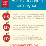 What Do Teachers Think About Arizona's College and Career Ready Standards?