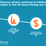 Poll Shows Education Remains Top Issue for Arizona Voters. See related stories here