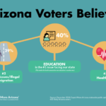 Expect More Arizona: Education Top Issue for Fourth Straight Year. See related news here