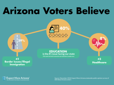 Expect More Arizona poll on education to be discussed at CCC&Y monthly board meeting on Jan. 22