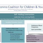 Connections Spotlight: CCC&Y presents series of no cost webinars for professionals, parents and youth on ACES, Mindfulness, other topics